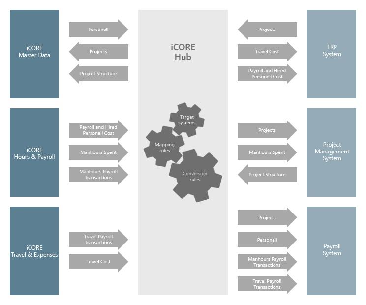 iCORE integration3.jpg